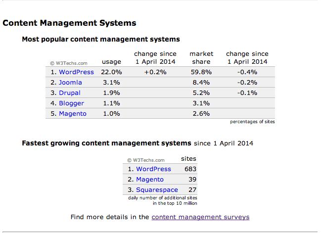 statistiques WordPress, Joomla, Drupal